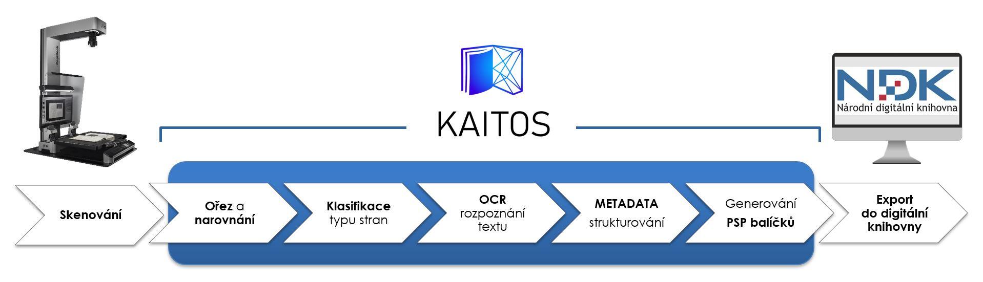 Schéma zpracování dat kulturního dědictví v software KAITOS. Od naskenování předloh, přes ořez, narovnání, OCR, strukturování metadat, generování PSP balíčků až po export do digitální knihovny.
